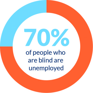 Infographic stating 70% of people who are blind are unemployed