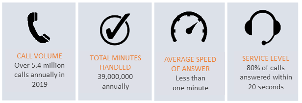 Infographic of call center performance: call volume = 5.4 million calls annually; Total minutes handled 39,000,000 annually; Average speed of answer: less than one minute; Service Level 80% of calls answered within 20 seconds.